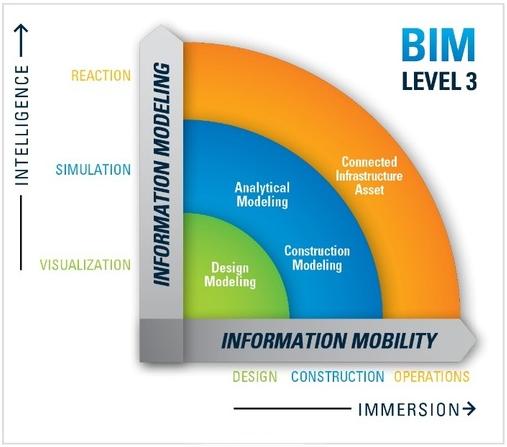 BIM Level 3: The Future of Building Information Exchange