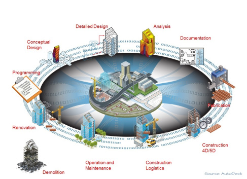 The key BIM terms you need to know
