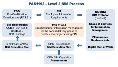 PAS-1192-2 – Overview